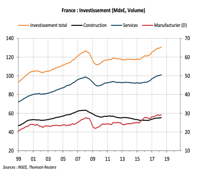 France : Investissement (Mds€, Volume)