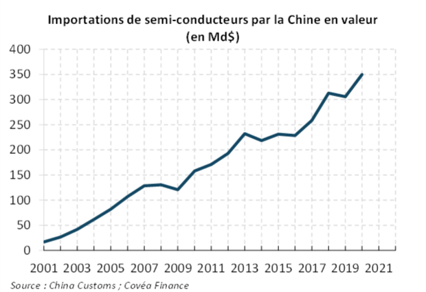 Importation de semi-conducteur par la Chine en valeur